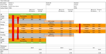 4 Layer HDI (1R+2F+1R) Rigid Flex PCB Stacku-1p