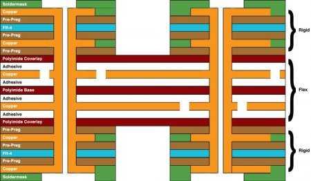6_layer_rigid_flex_pcb_stackup