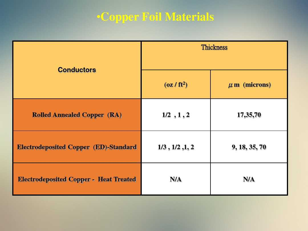 FPC Copper foil comparision