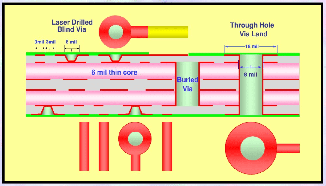 HDI PCB stacking BY xpcb