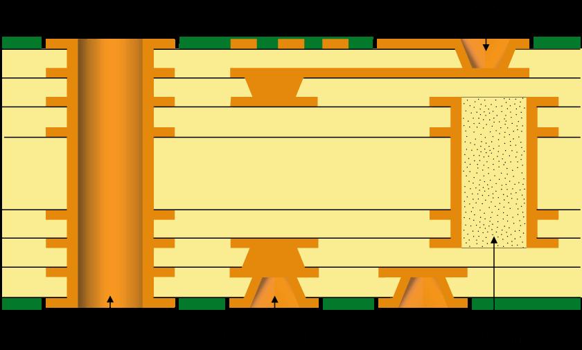 HDI stackup