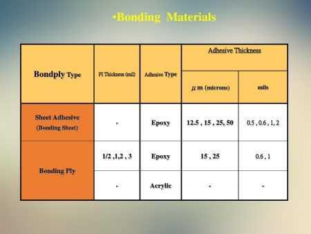 bONding material