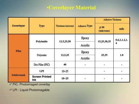 coverlay material