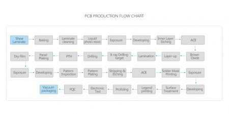 rigid pcb fabrication process